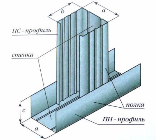 Расположение стоечного профиля, направляющего и кронштейна