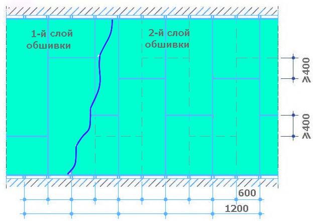 Схема монтажа гипсокартона в два слоя