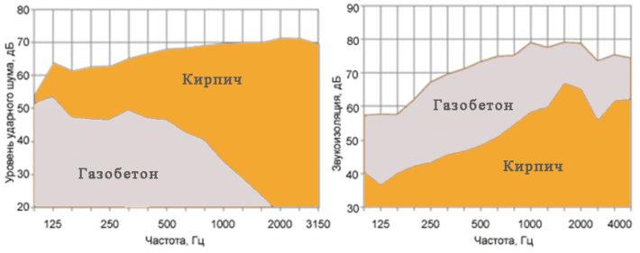 График сравнения газобетона и кирпича по звукопроницаемости