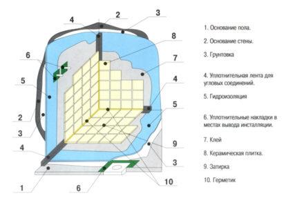 Общая схема гидроизоляции ванной комнаты