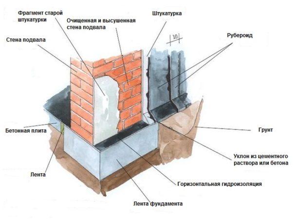 Оклеечная гидроизоляция стен рубероидом