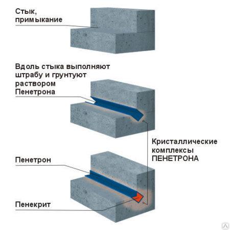 Схема устройства гидроизоляции с помощью «Пенекрит»