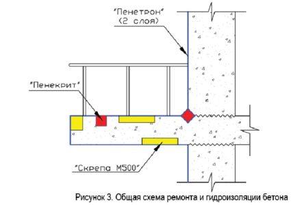 Ремонт балконной плиты с помощью комплекса материалов «Пенетрон»