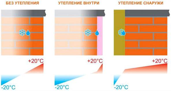 Расположение точки росы при утеплении изнутри и снаружи