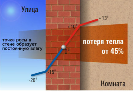 Точка росы в стене без утепления