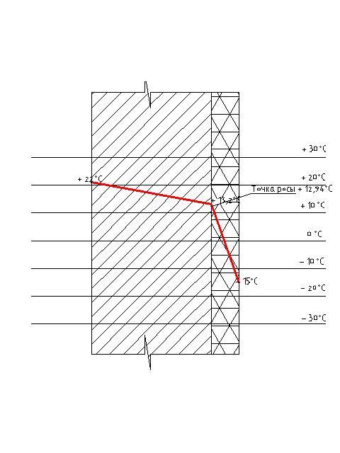 График изменения температуры в толще стены и расположение точки росы при утеплении снаружи