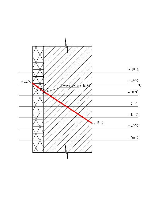 График изменения температуры в толще стены и расположение точки росы при утеплении изнутри