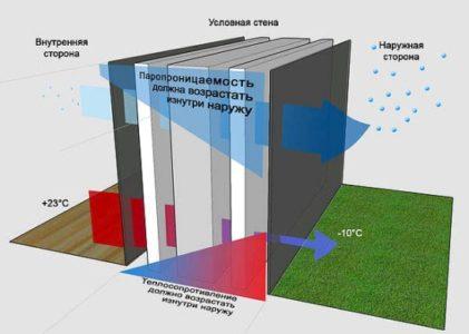 Схема паропроницаемости стен