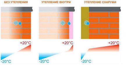 Расположение точки росы при разных вариантах утепления стен