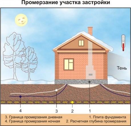 Неравномерность промерзания под зданием