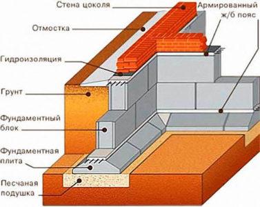 Ленточный фундамент из блоков ФБС и железобетонных плит