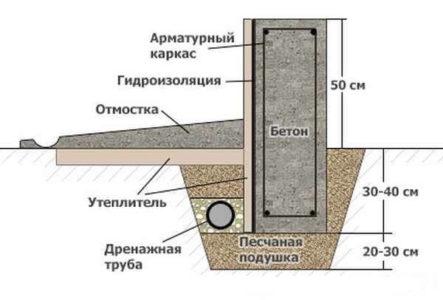 Конструкция МзЛФ