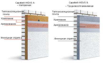 Система утепления фасадов WDVS