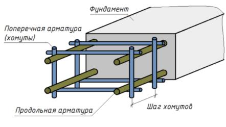 Способы правильного армирования ленточного фундамента в подробной инструкции со схемами и чертежами