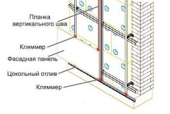 Установка первого ряда панелей