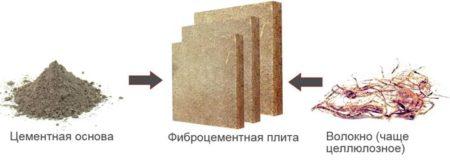 Составляющие фиброцементной плиты