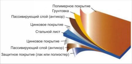 Строение металлосайдинга