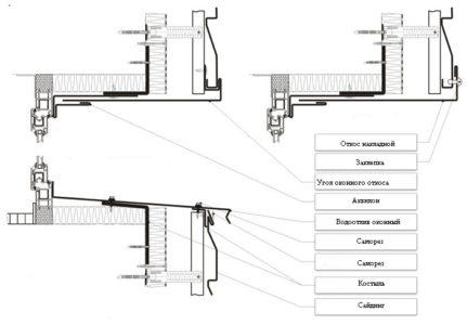 Схема установки элементов обрамления оконного проема