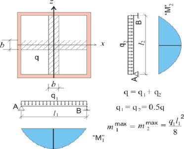 Расчетная схема перекрытия с опиранием по контуру