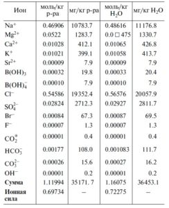 Стандартный средний состав морской воды с солесодержанием 35 г/л